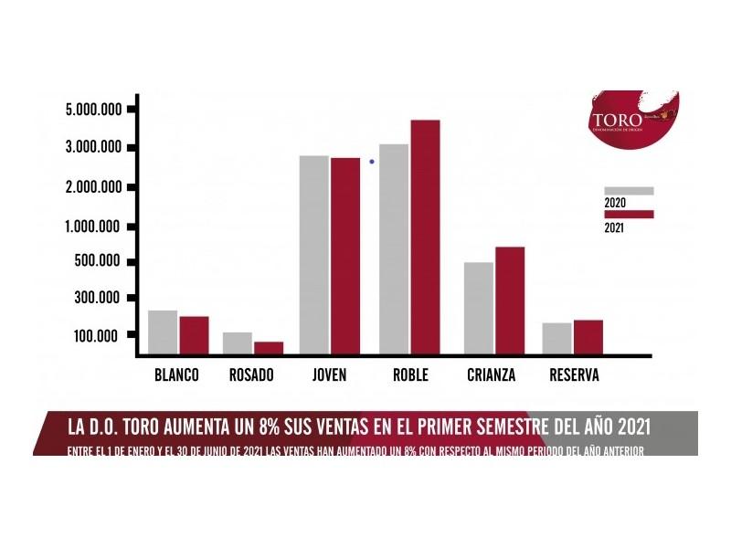 LAS VENTAS EN LA D.O TORO AUMENTAN UN 8% DURANTE EL PRIMER SEMESTRE DEL AÑO 2021